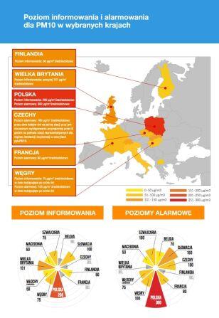 Polska na tle UE Polski Alarm Smogowy